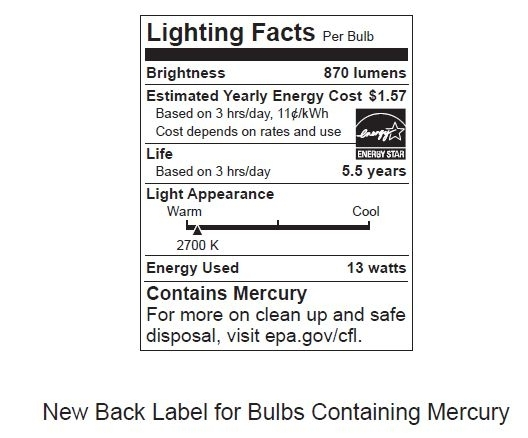 FTC lighting label