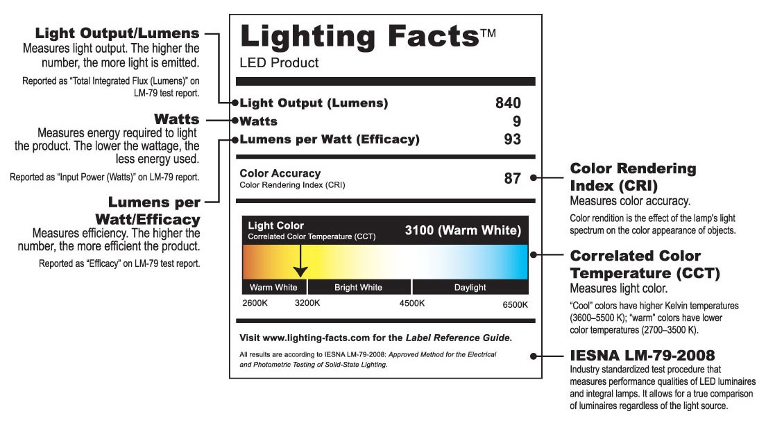 DOE Lighting Facts Label