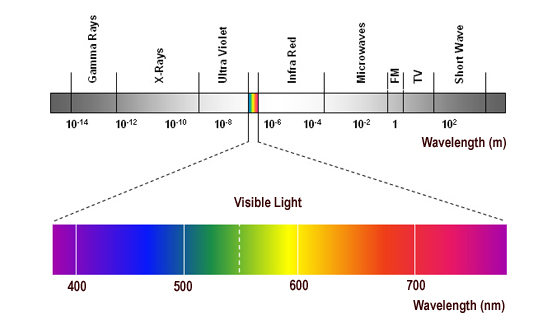 an analysis of methods in producing light and the electromagnetic spectrum in color science The entire light spectrum (also known as the electromagnetic spectrum) span light waves that are miles long to waves that are extremely short.