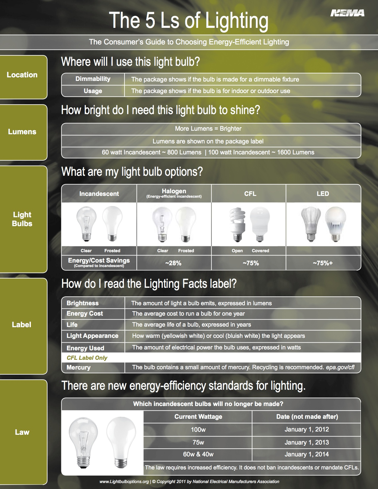 Consumers Guide to Choosing Energy-Efficient Lighting